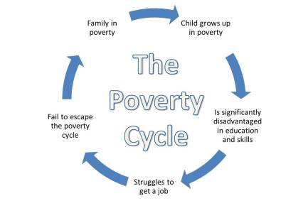 poverty-cycle